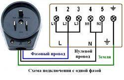 Подключение электроплиты в Уфе. Подключить электроплиту